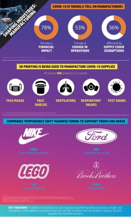 COVID-19 Manufacturing Infographic
