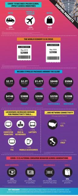 COVID-19 Markets Infographic