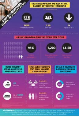 COVID-19 Travel Infographic